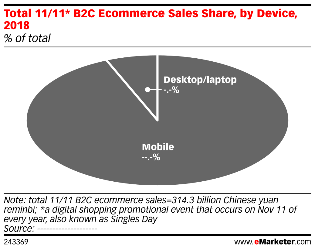 Total 11/11* B2C Ecommerce Sales Share, by Device, 2018 (% of total)