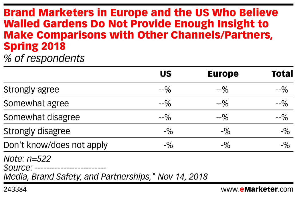 Brand Marketers in Europe and the US Who Believe Walled Gardens Do Not Provide Enough Insight to Make Comparisons with Other Channels/Partners, Spring 2018 (% of respondents)