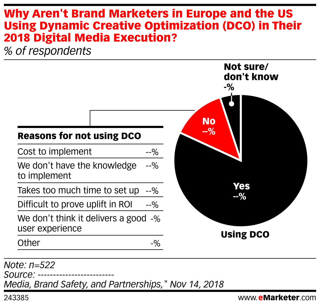 Why Aren't Brand Marketers in Europe and the US Using Dynamic Creative Optimization (DCO) in Their 2018 Digital Media Execution? (% of respondents)