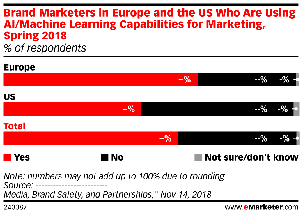 Brand Marketers in Europe and the US Who Are Using AI/Machine Learning Capabilities for Marketing, Spring 2018 (% of respondents)