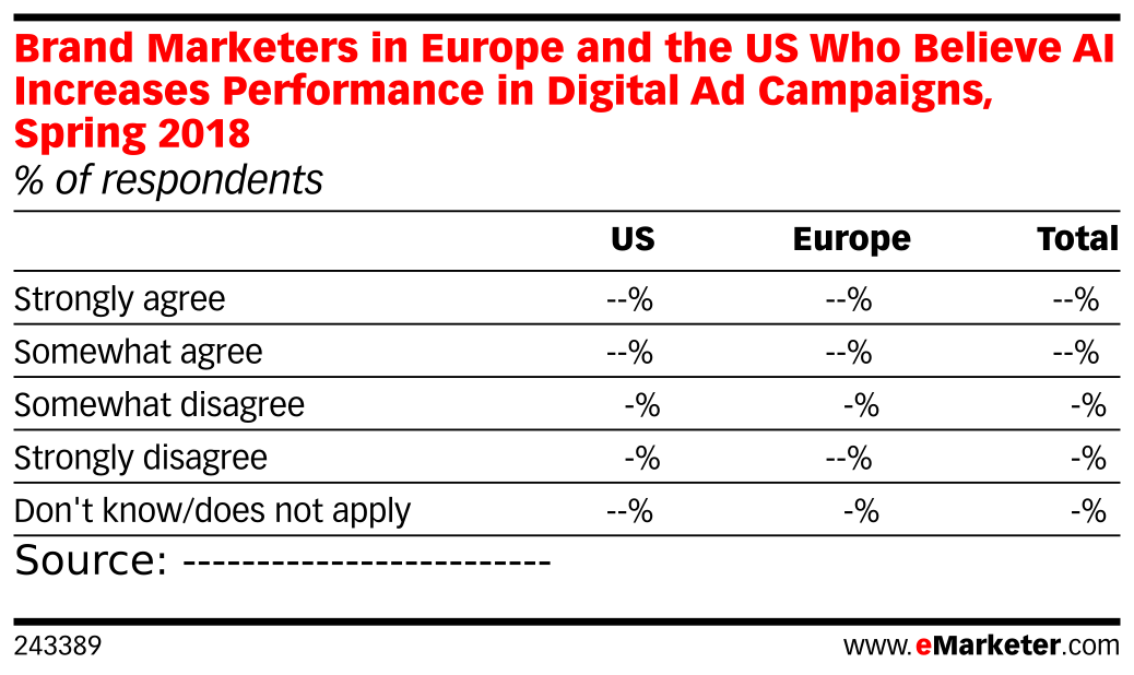Brand Marketers in Europe and the US Who Believe AI Increases Performance in Digital Ad Campaigns, Spring 2018 (% of respondents)