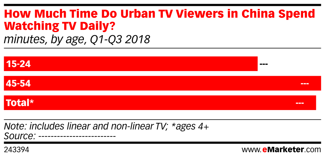 How Much Time Do Urban TV Viewers in China Spend Watching TV Daily? (minutes, by age, Q1-Q3 2018)