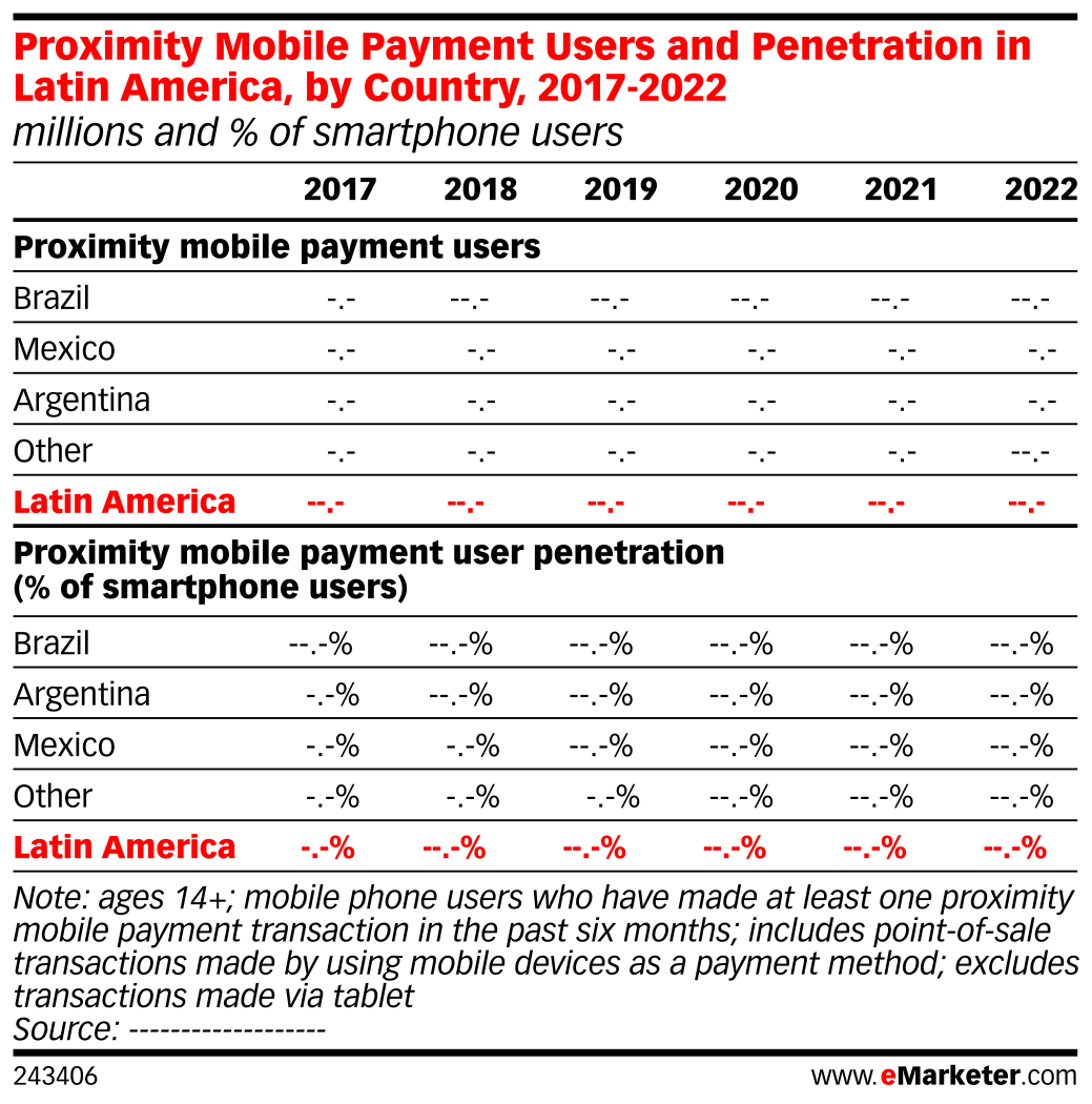 Proximity Mobile Payment Users and Penetration in Latin America, by Country, 2017-2022 (millions and % of smartphone users)