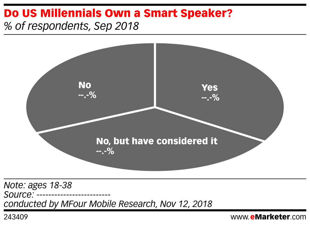 Do US Millennials Own a Smart Speaker? (% of respondents, Sep 2018)