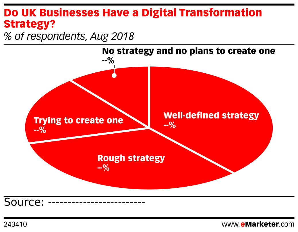 Do UK Businesses Have a Digital Transformation Strategy? (% of respondents, Aug 2018)
