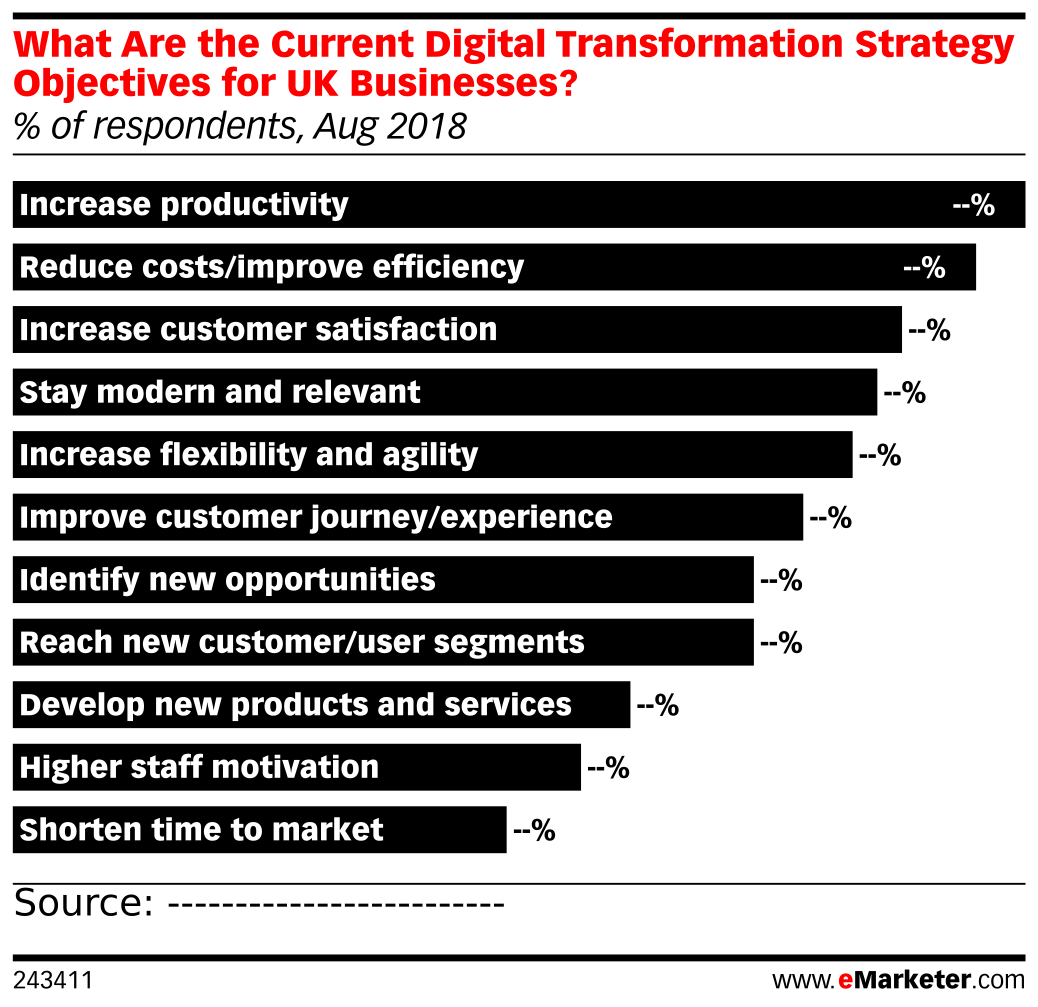 What Are the Current Digital Transformation Strategy Objectives for UK Businesses? (% of respondents, Aug 2018)
