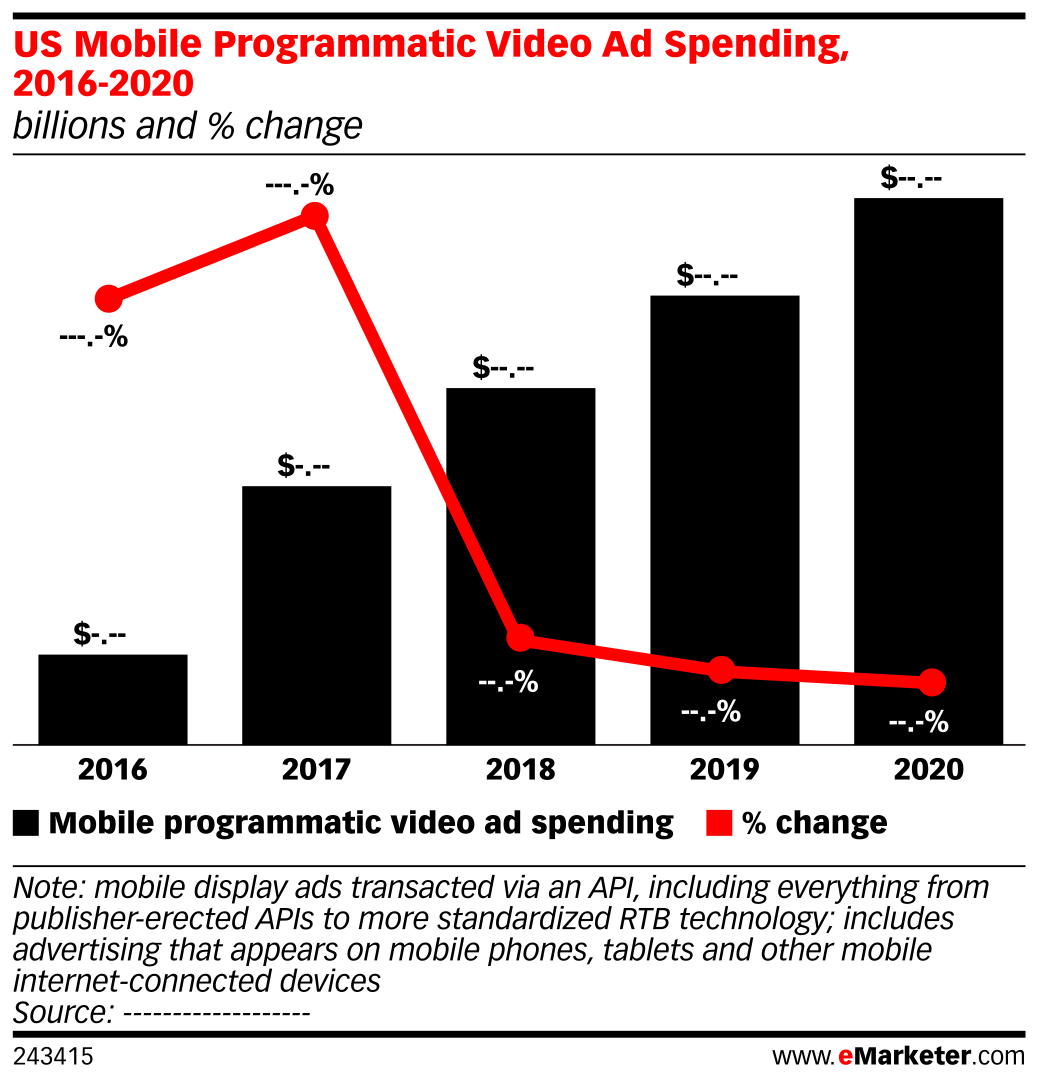 US Mobile Programmatic Video Ad Spending, 2016-2020 (billions and % change)