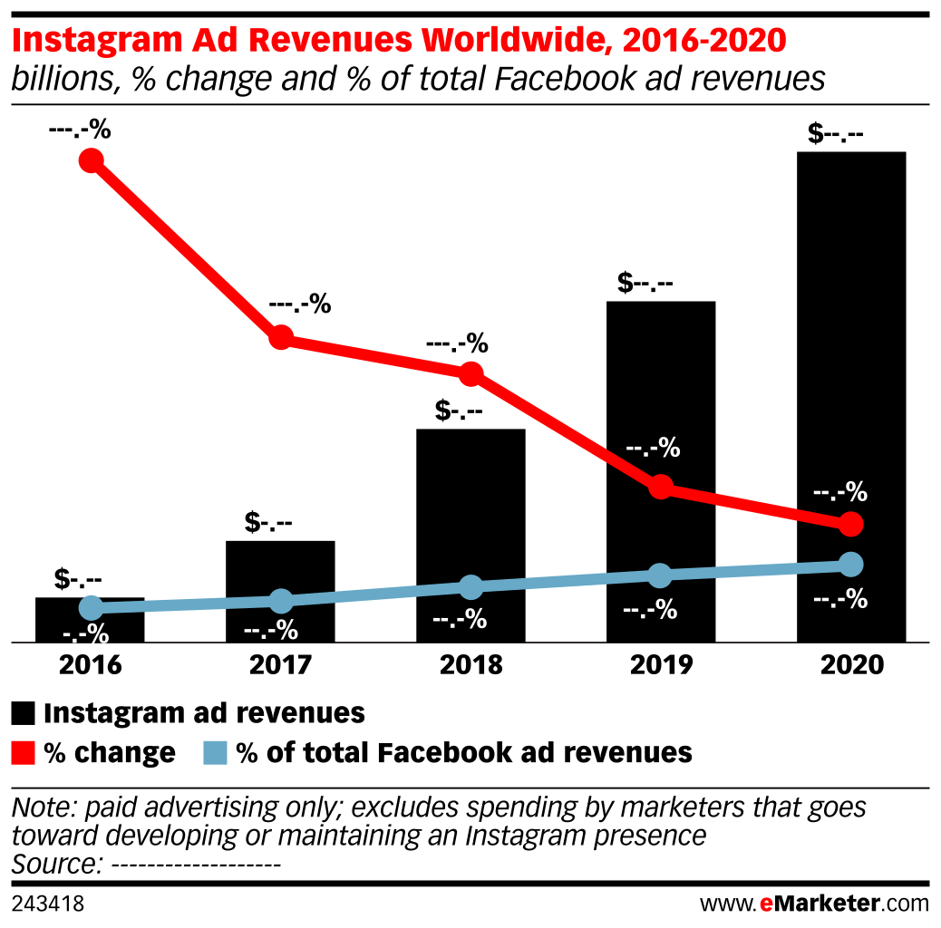 Instagram Ad Revenues Worldwide, 2016-2020 (billions, % change and % of total Facebook ad revenues)