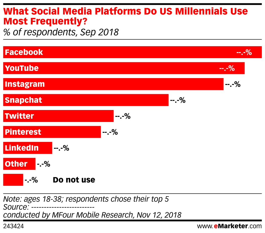 What Social Media Platforms Do US Millennials Use Most Frequently? (% of respondents, Sep 2018)