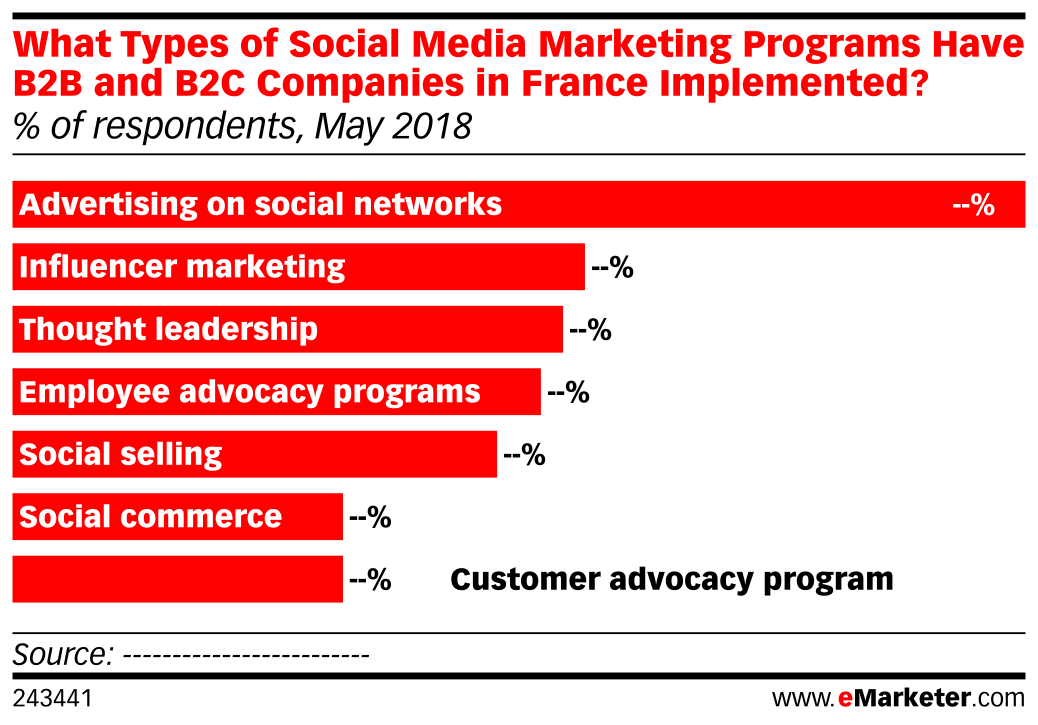 What Types of Social Media Marketing Programs Have B2B and B2C Companies in France Implemented? (% of respondents, May 2018)