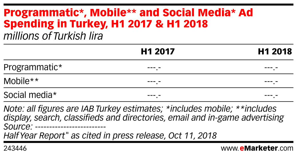 Programmatic*, Mobile** and Social Media* Ad Spending in Turkey, H1 2017 & H1 2018 (millions of Turkish lira)