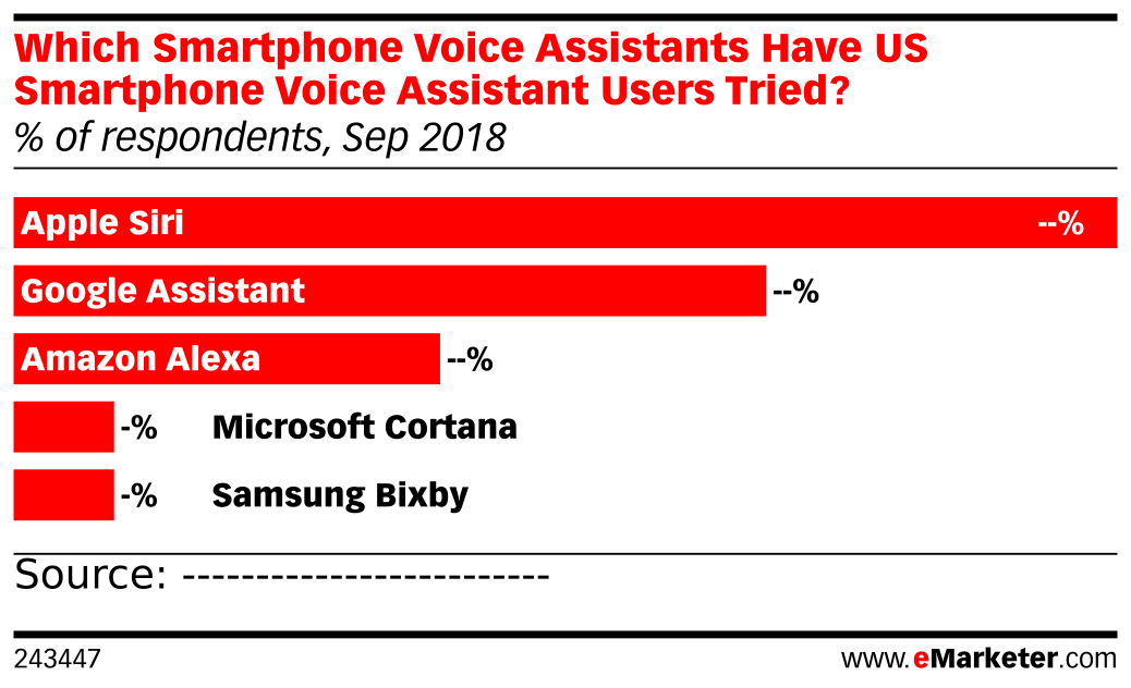 Which Smartphone Voice Assistants Have US Smartphone Voice Assistant Users Tried? (% of respondents, Sep 2018)