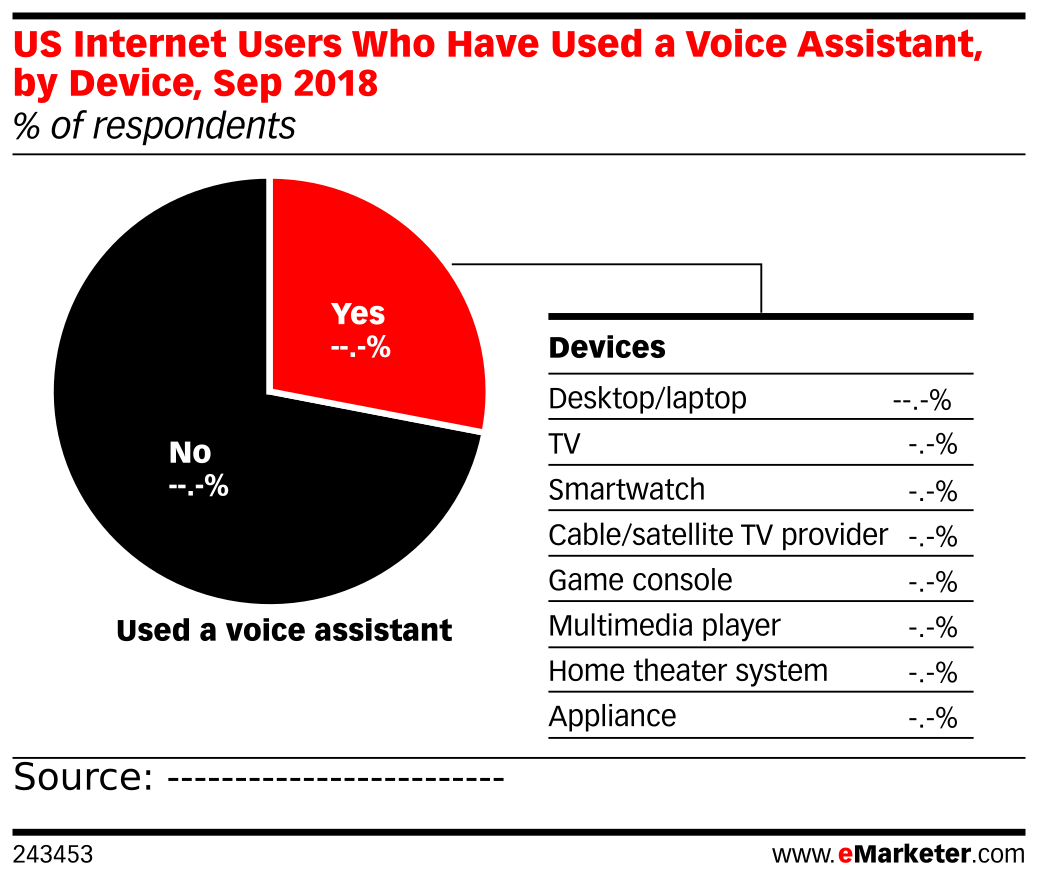 US Internet Users Who Have Used a Voice Assistant, by Device, Sep 2018 (% of respondents)