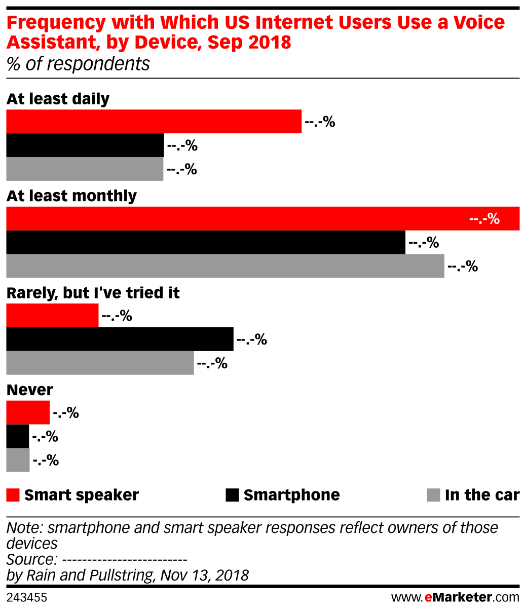 Frequency with Which US Internet Users Use a Voice Assistant, By Device, Sep 2018 (% of respondents)