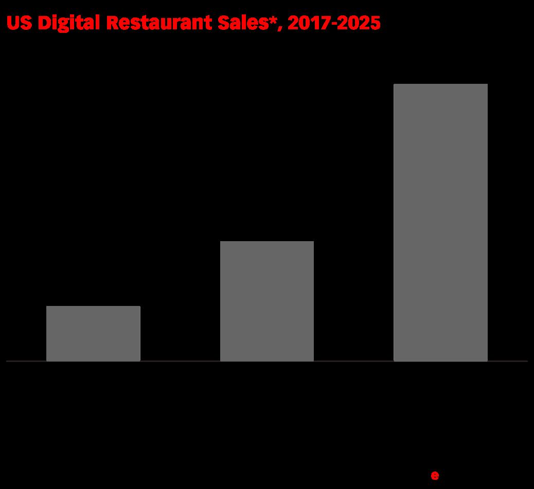 US Digital Restaurant Sales*, 2017-2025 (% of total)