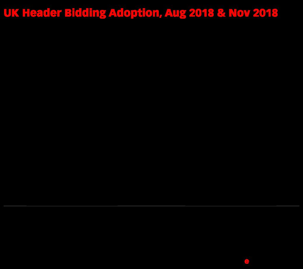 UK Header Bidding Adoption, Aug 2018 & Nov 2018 (% of total HBIX sites*)