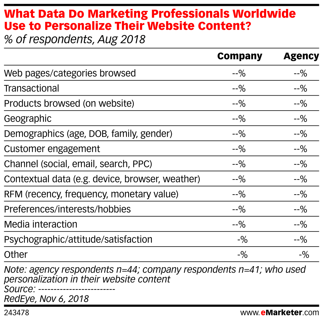 What Data Do Marketing Professionals Worldwide Use to Personalize Their Website Content? (% of respondents, Aug 2018)