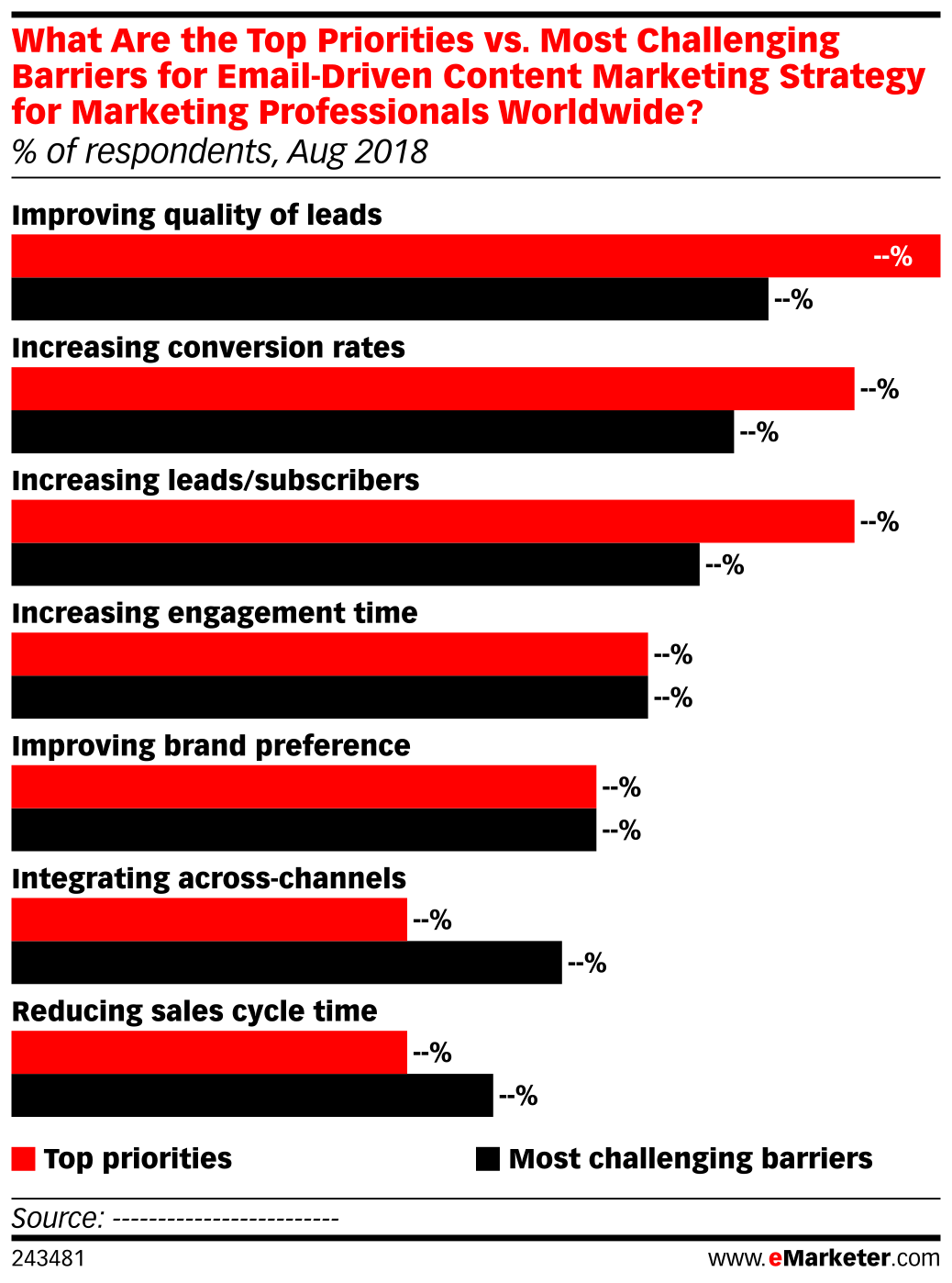 What Are the Top Priorities vs. Most Challenging Barriers for Email-Driven Content Marketing Strategy for Marketing Professionals Worldwide? (% of respondents, Aug 2018)