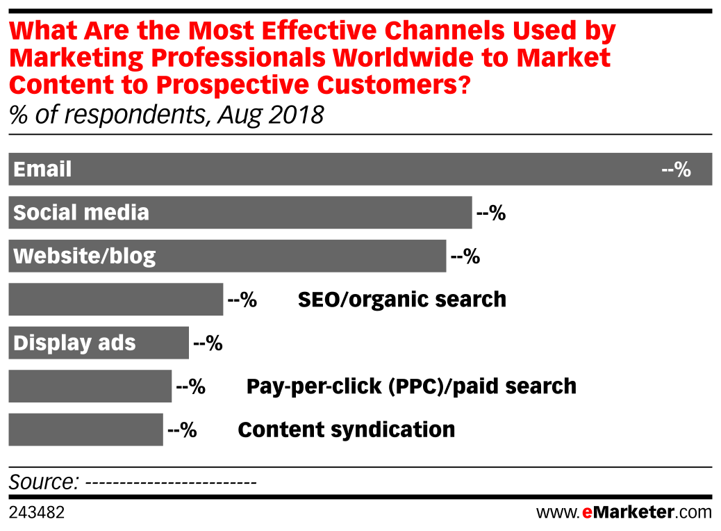 What Are the Most Effective Channels Used by Marketing Professionals Worldwide to Market Content to Prospective Customers? (% of respondents, Aug 2018)