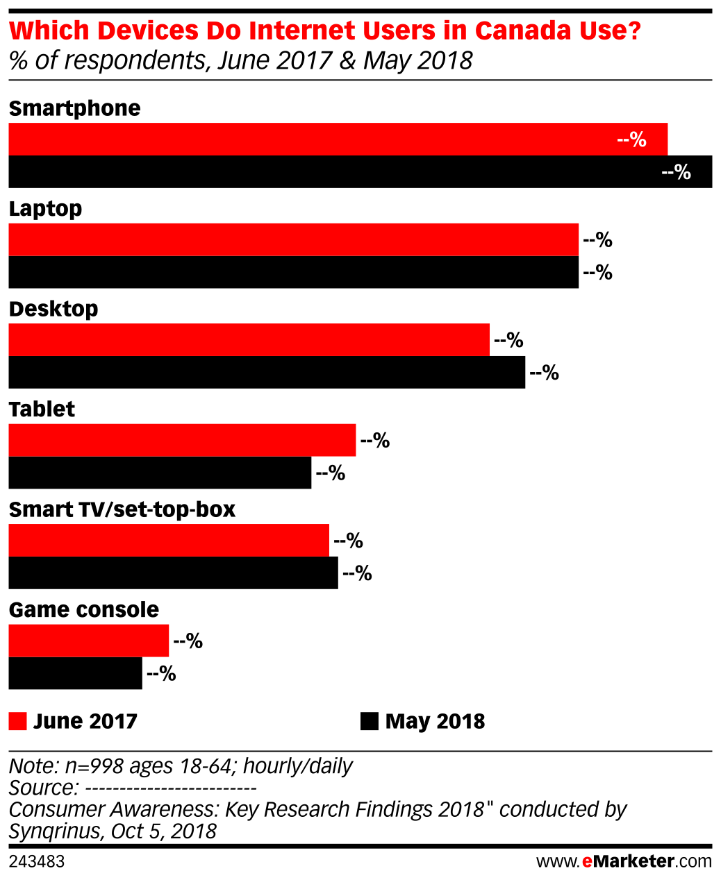 Which Devices Do Internet Users in Canada Use? (% of respondents, June 2017 & May 2018)
