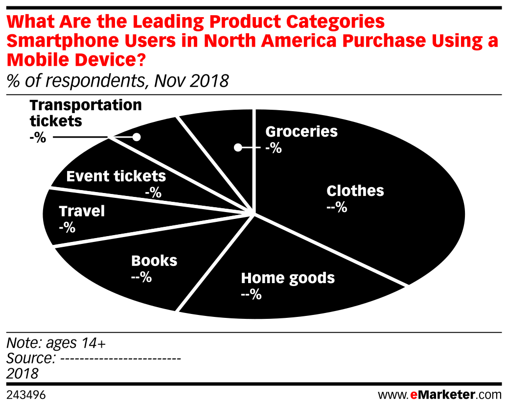 What Are the Leading Product Categories Smartphone Users in North America Purchase Using a Mobile Device? (% of respondents, Nov 2018)