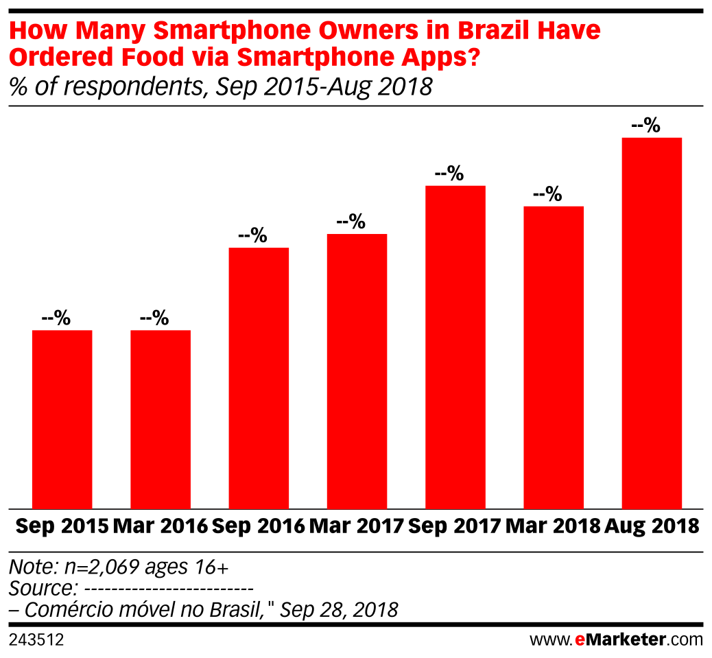How Many Smartphone Owners in Brazil Have Ordered Food via Smartphone Apps? (% of respondents, Sep 2015-Aug 2018)