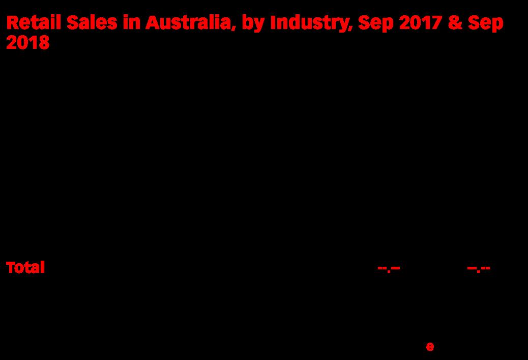 Retail Sales in Australia, by Industry, Sep 2017 & Sep 2018 (billions of Australian dollars)