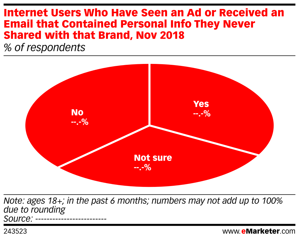 Internet Users Who Have Seen an Ad or Received an Email that Contained Personal Info They Never Shared with that Brand, Nov 2018 (% of respondents)
