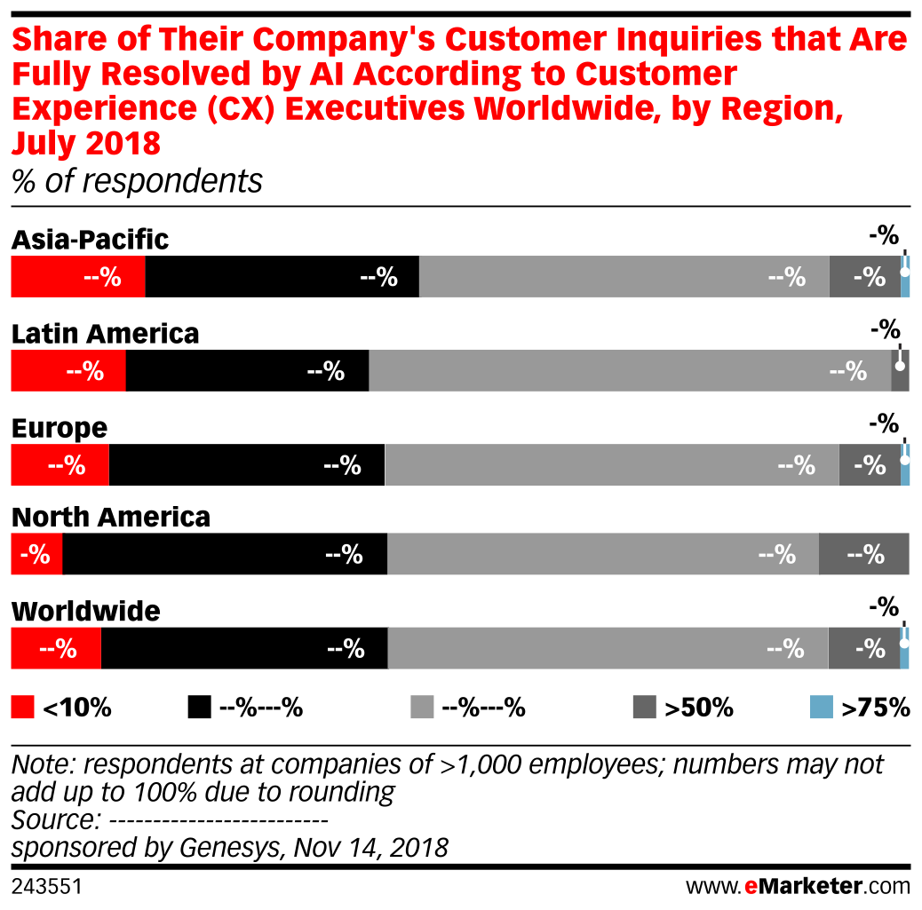 Share of Their Company's Customer Inquiries that Are Fully Resolved by AI According to Customer Experience (CX) Executives Worldwide, by Region, July 2018 (% of respondents)