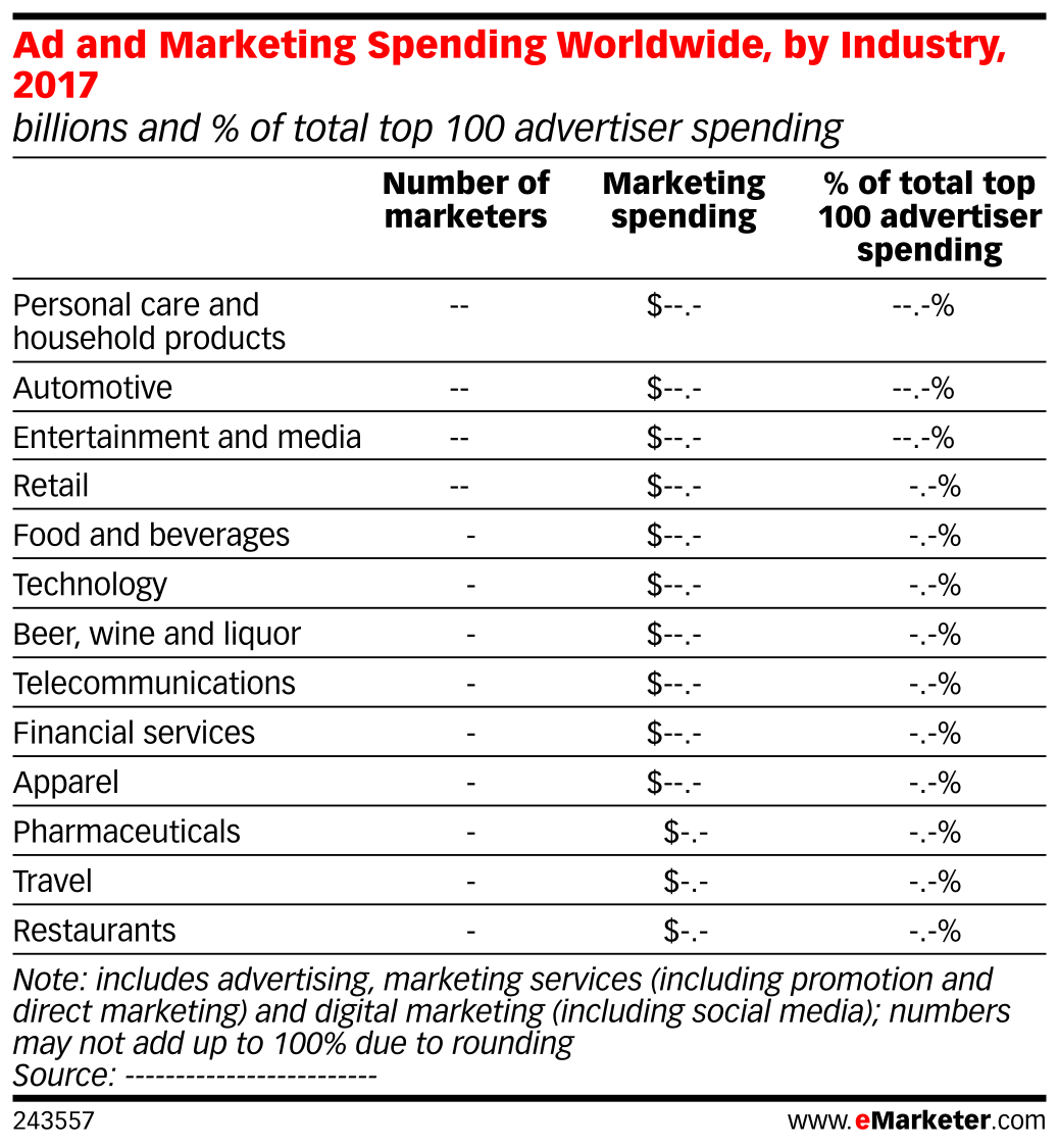 Ad and Marketing Spending Worldwide, by Industry, 2017 (billions and % of total top 100 advertiser spending)