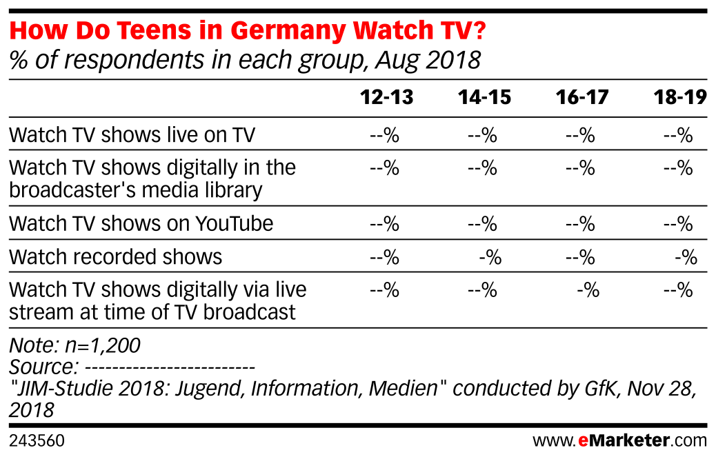 How Do Teens in Germany Watch TV? (% of respondents in each group, Aug 2018)