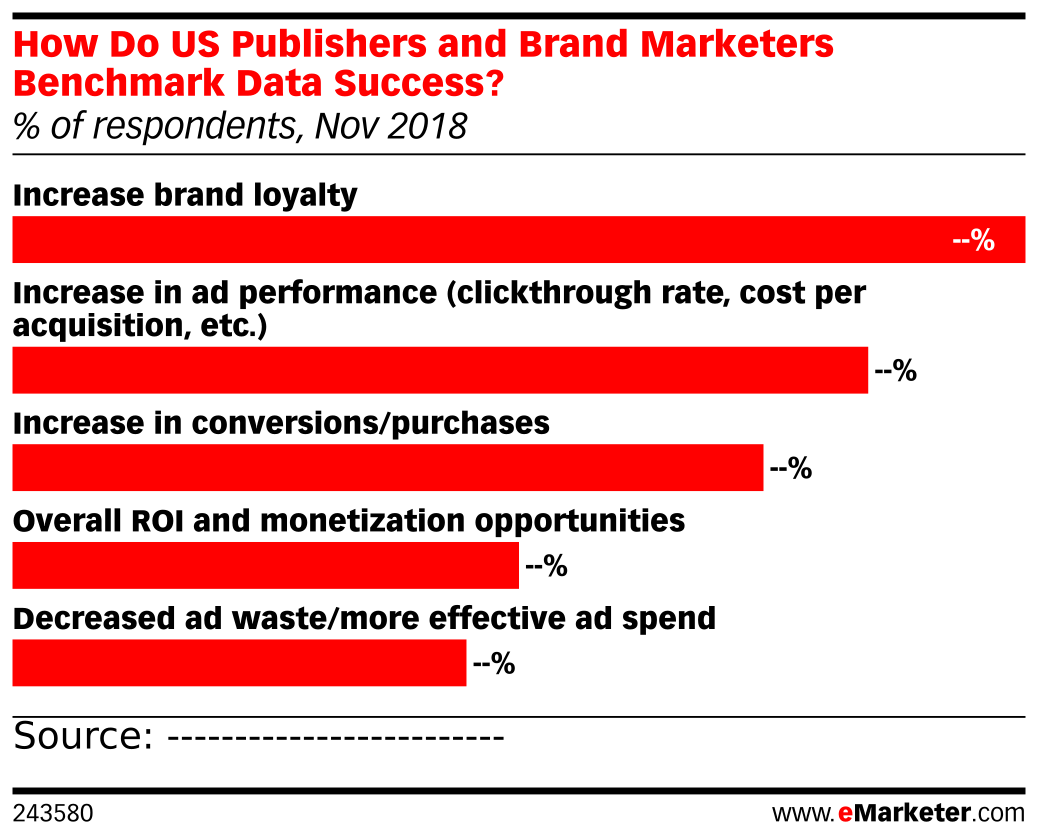 How Do US Publishers and Brand Marketers Benchmark Data Success? (% of respondents, Nov 2018)