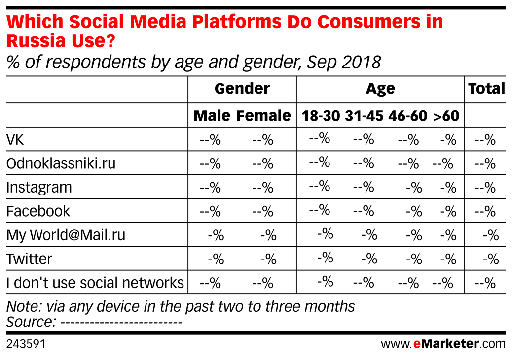 Which Social Media Platforms Do Consumers in Russia Use? (% of respondents by age and gender, Sep 2018)