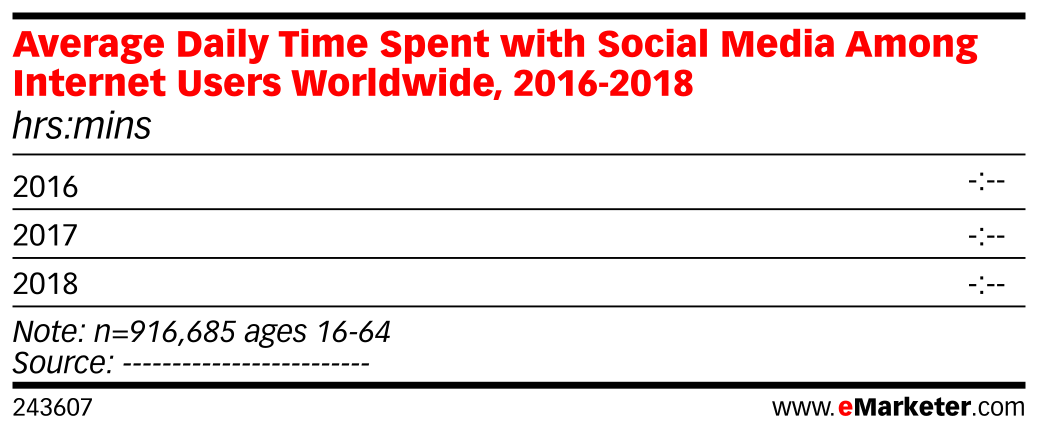 Average Daily Time Spent with Social Media Among Internet Users Worldwide, 2016-2018 (hrs:mins)