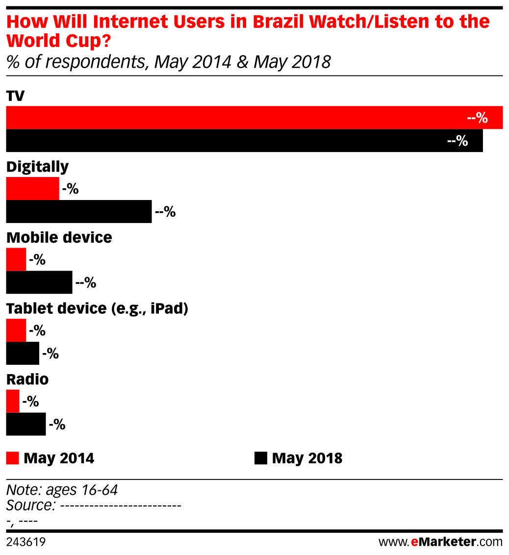 How Will Internet Users in Brazil Watch/Listen to the World Cup? (% of respondents, May 2014 & May 2018)