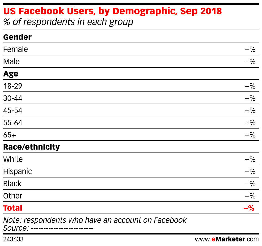 US Facebook Users, by Demographic, Sep 2018 (% of respondents in each group)