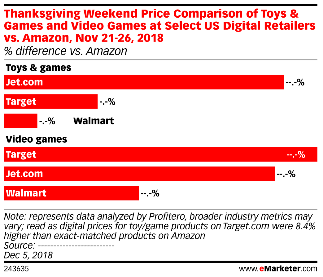 Thanksgiving Weekend Price Comparison of Toys & Games and Video Games at Select US Digital Retailers vs. Amazon, Nov 21-26, 2018 (% difference vs. Amazon)