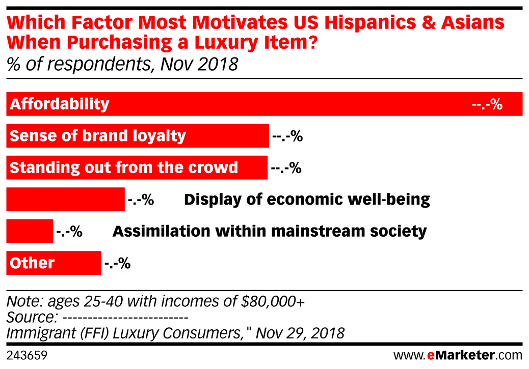 Which Factor Most Motivates US Hispanics & Asians When Purchasing a Luxury Item? (% of respondents, Nov 2018)