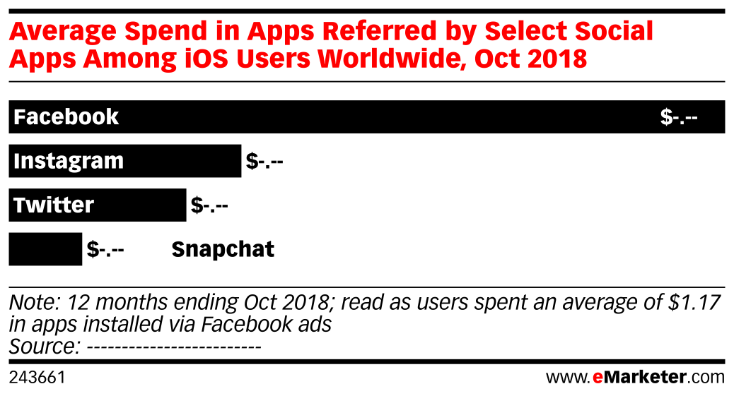 Average Spend in Apps Referred by Select Social Apps Among iOS Users Worldwide, Oct 2018