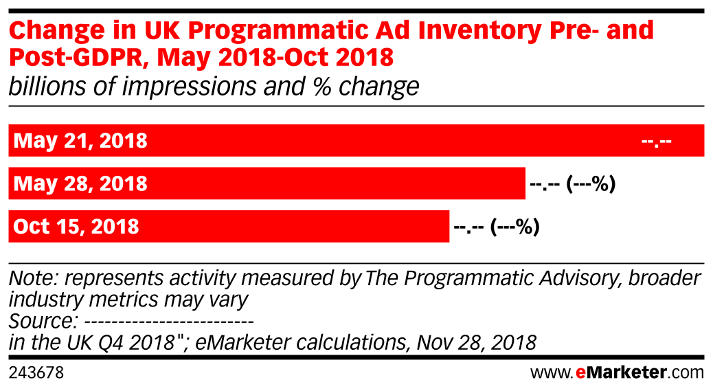 Change in UK Programmatic Ad Inventory Pre- and Post-GDPR, May 2018-Oct 2018 (billions of impressions and % change)