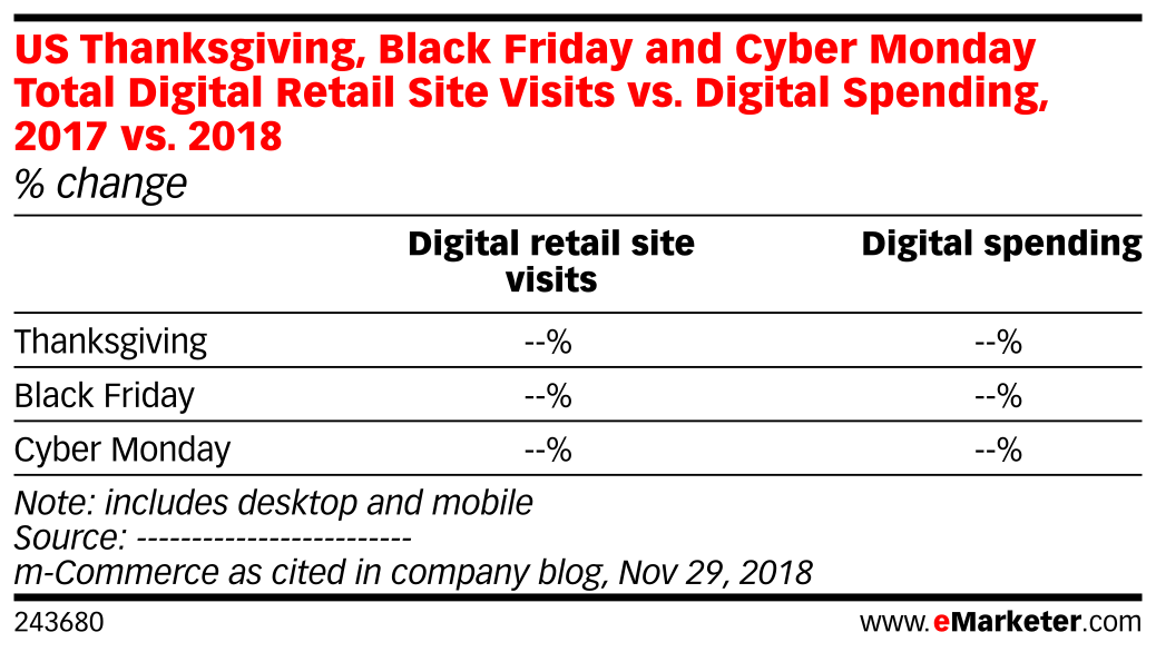US Thanksgiving, Black Friday and Cyber Monday Total Digital Retail Site Visits vs. Digital Spending, 2017 vs. 2018 (% change)