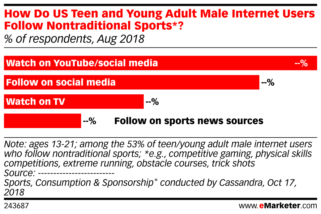 How Do US Teen and Young Adult Male Internet Users Follow Nontraditional Sports*? (% of respondents, Aug 2018)