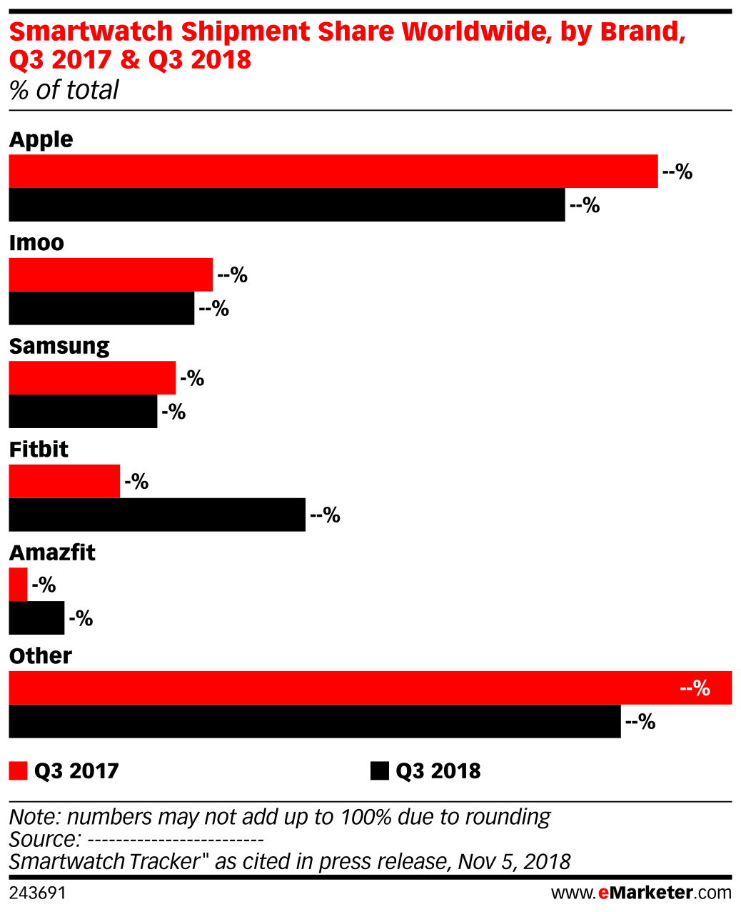 Smartwatch Shipment Share Worldwide, by Brand, Q3 2017 & Q3 2018 (% of total)