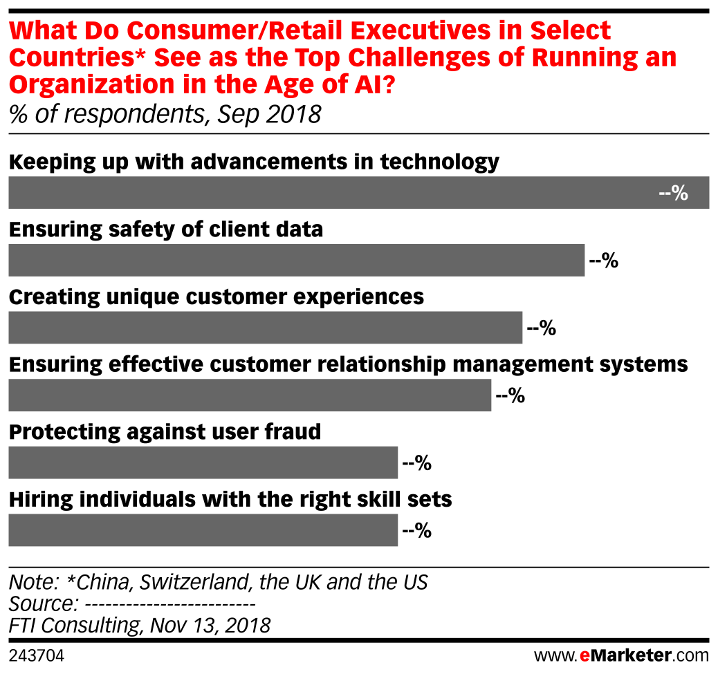 What Do Consumer/Retail Executives in Select Countries* See as the Top Challenges of Running an Organization in the Age of AI? (% of respondents, Sep 2018)