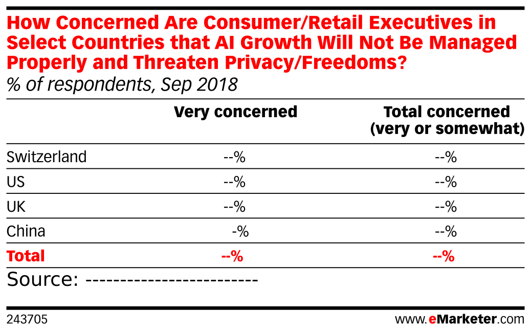 How Concerned Are Consumer/Retail Executives in Select Countries that AI Growth Will Not Be Managed Properly and Threaten Privacy/Freedoms? (% of respondents, Sep 2018)