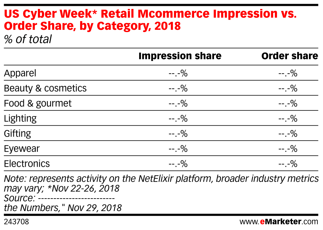 US Cyber Week* Retail Mcommerce Impression vs. Order Share, by Category, 2018 (% of total)