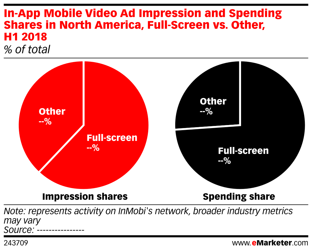 In-App Mobile Video Ad Impression and Spending Shares in North America, Full-Screen vs. Other, H1 2018 (% of total)