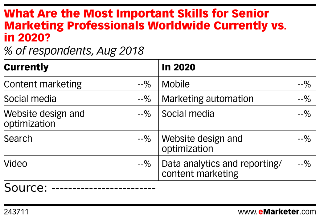 What Are the Most Important Skills for Senior Marketing Professionals Worldwide Currently vs. in 2020? (% of respondents, Aug 2018)