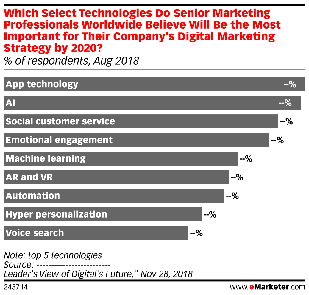 Which Select Technologies Do Senior Marketing Professionals Worldwide Believe Will Be the Most Important for Their Company's Digital Marketing Strategy by 2020? (% of respondents, Aug 2018)