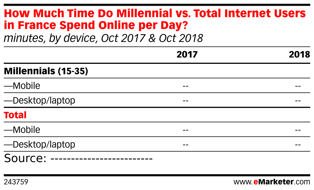 How Much Time Do Millennial vs. Total Internet Users in France Spend Online per Day? (minutes, by device, Oct 2017 & Oct 2018)